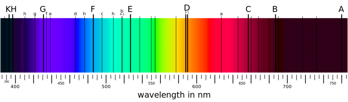 Range of the photosphere of the Sun and Fraunhofer lines of absorption