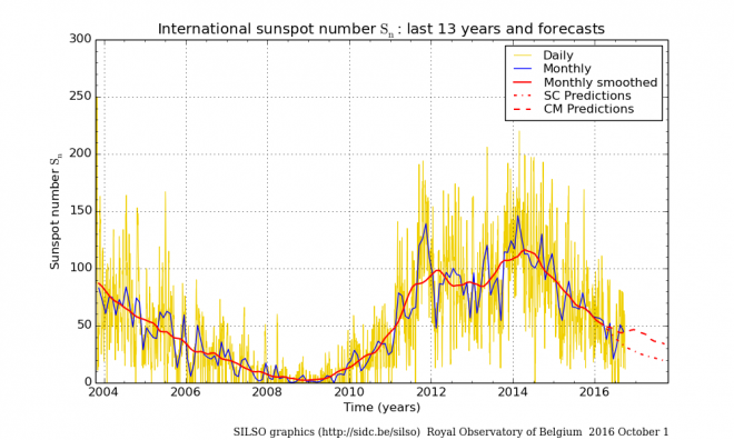 The schedule of number of Wolf since 2004 (red lines have shown the forecasts received by various methods).